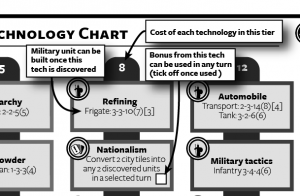 Technology chart explained: Sovereign